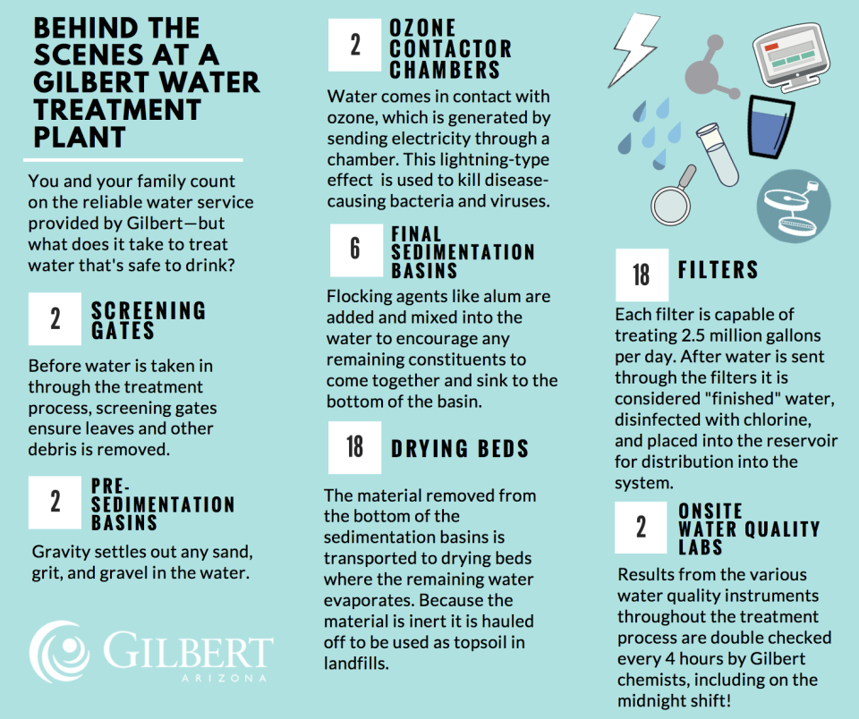 Water Blog - Behind the Scenes at a Gilbert Water Treatment Plant