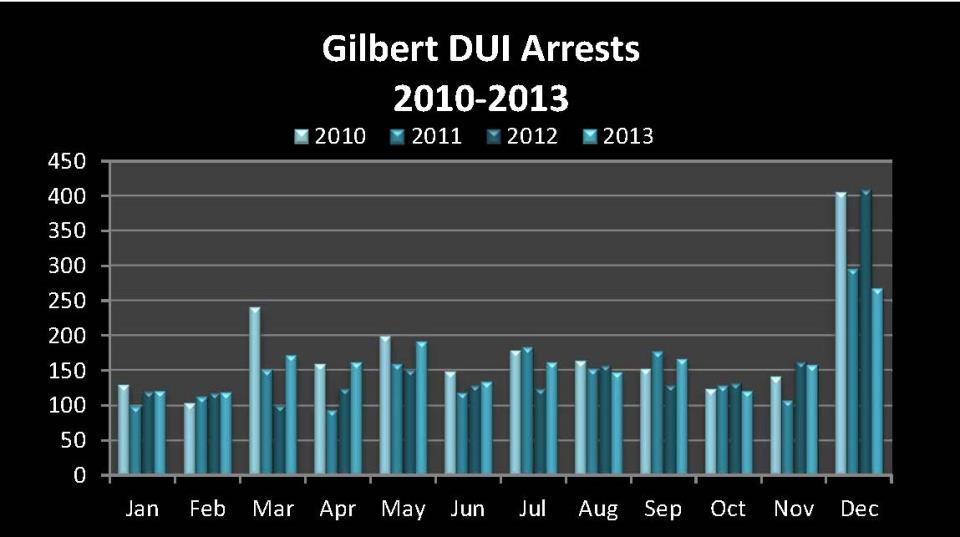DUI Arrest Charts for Web