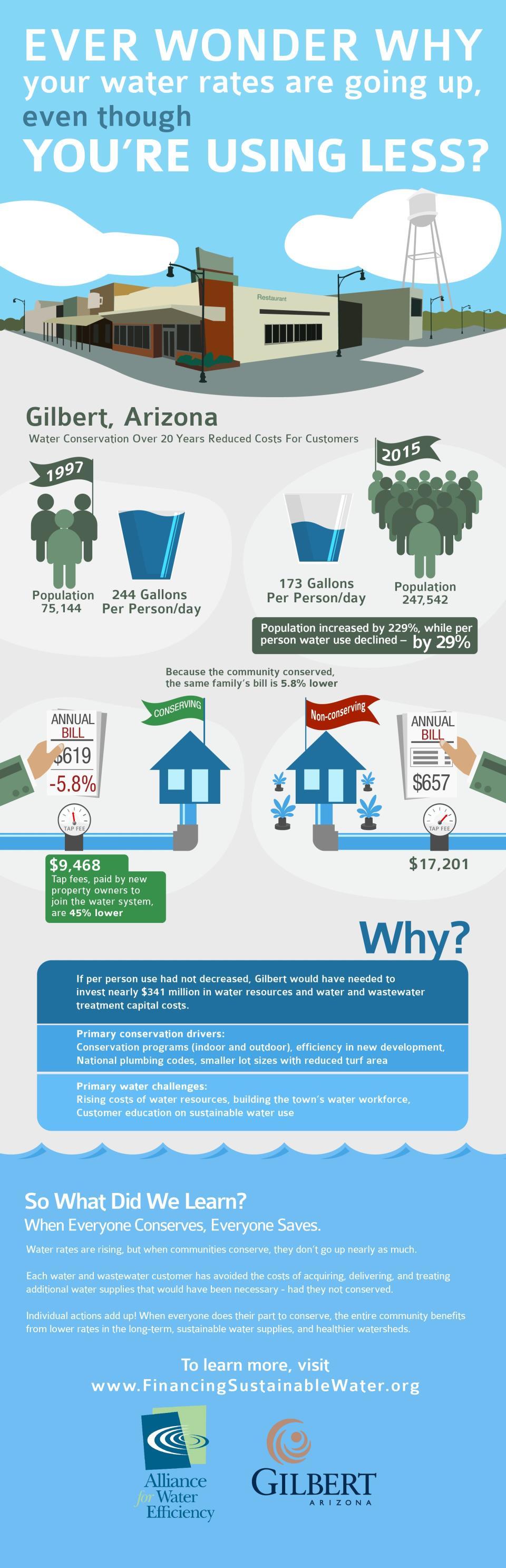 AWE_Gilbert_Infographic