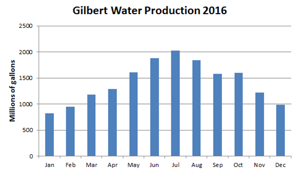 Gilbert water production 2016