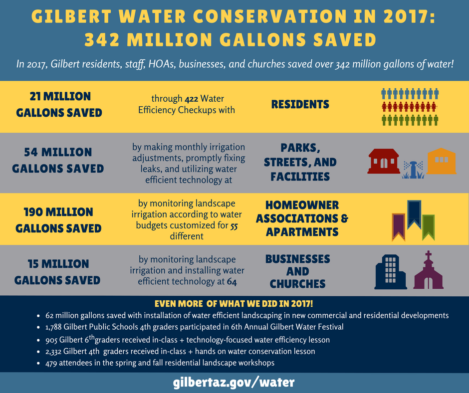 gilbert water conservation in 2017
