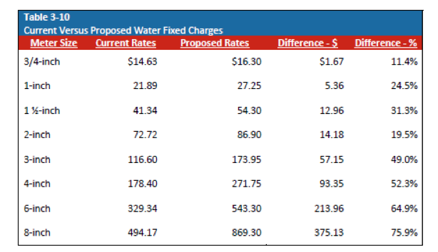 Current vs Proposed Water Fixed Charges