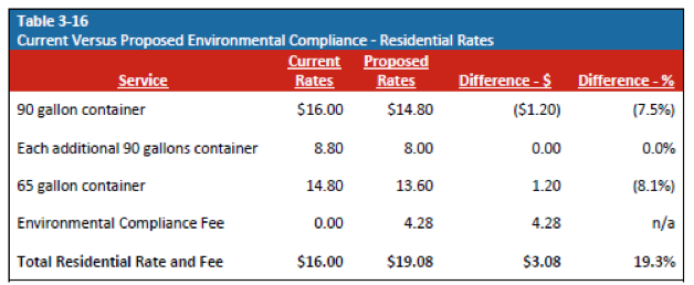 Current vs Proposed Environmental Compliance - Residential Rates