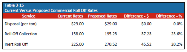 Current vs Proposed Commercial Roll Off Rates