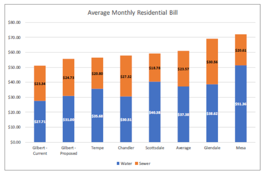 Average Monthly Residential Bill
