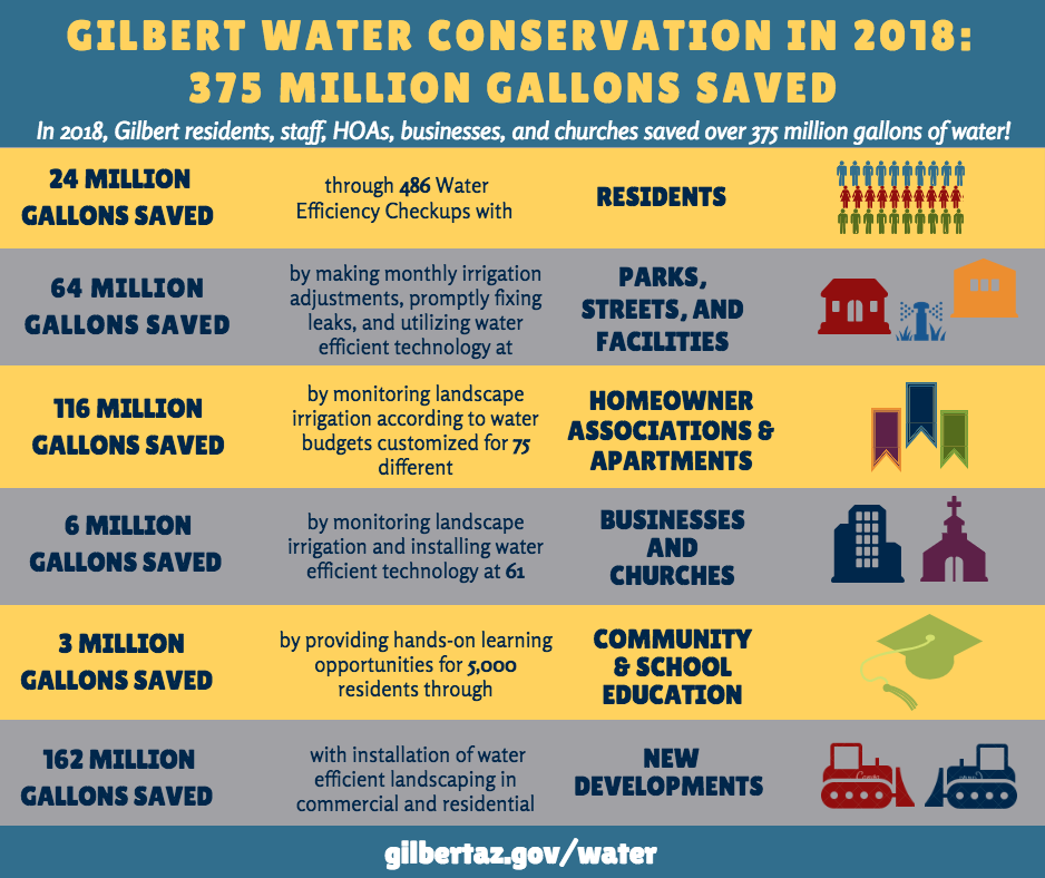 Gilbert Water Conservation in 2018