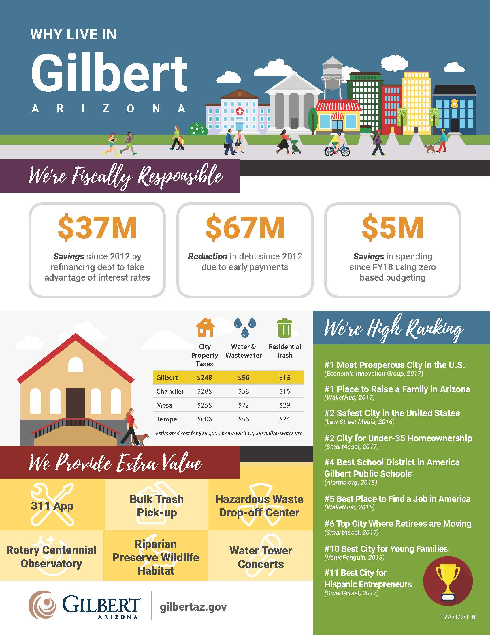 Why Live in Gilbert Infographic
