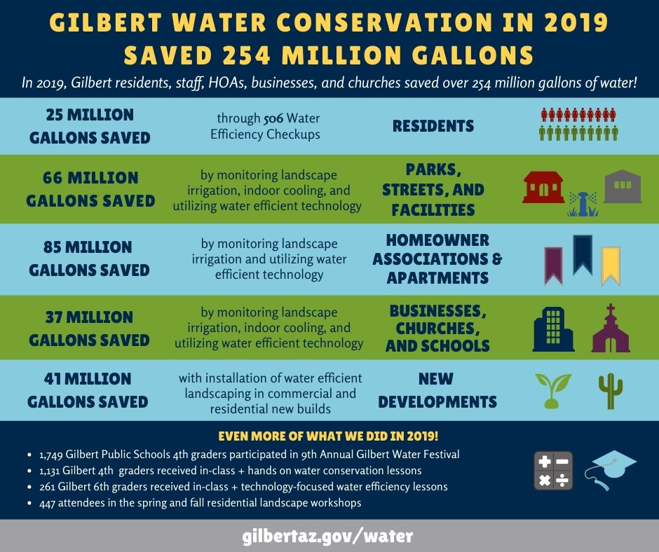 2019 Water Conservation Report